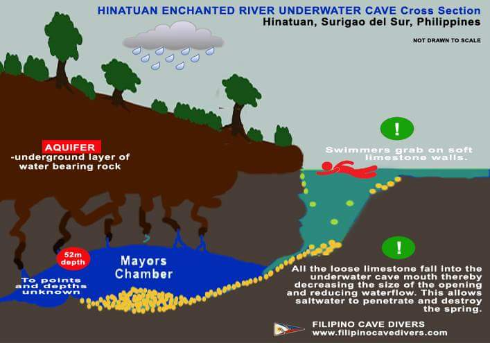 Preserving a Dying Spring     Filipino Cave Divers